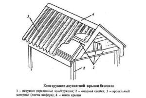 Схема двускатной крыши беседки