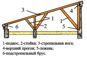 Схема односкатной крыши беседки