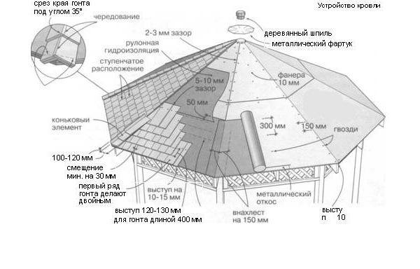 Схема крыши беседки