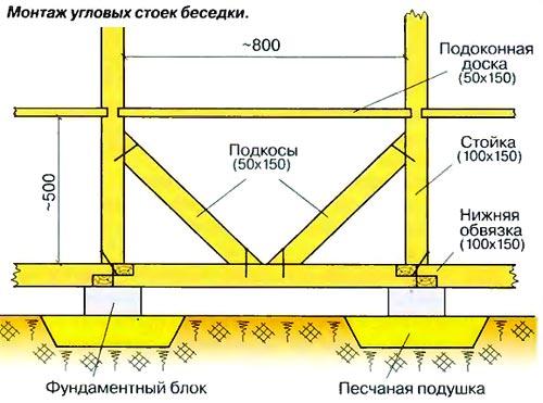 Схема монтажа угловых стоек беседки