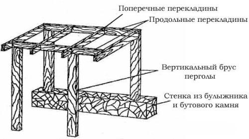 Схема традиционной деревянной перголы