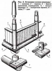 Схема установки колонн для веранды