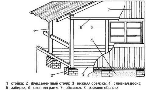 Схема веранды