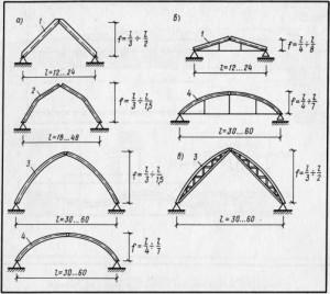 Схемы деревянных арок