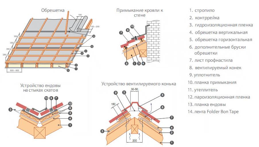 Монтаж крыши веранды
