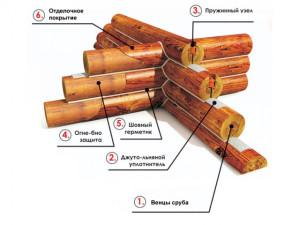 Схема монтажа бревен