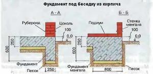 Схема устройства фундамента под беседку