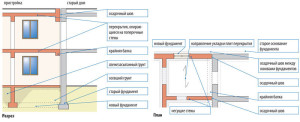 Shema-fundamenta-pod-pristroj