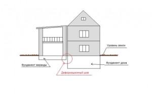 Схема соединения с деформационным швом