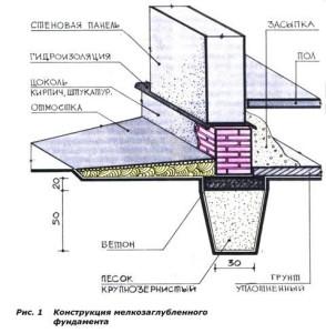 Вариант с ленточным мелкозаглубленным йундаментом