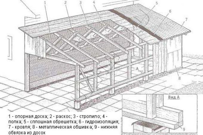 Строительство каркасной пристройки своими руками