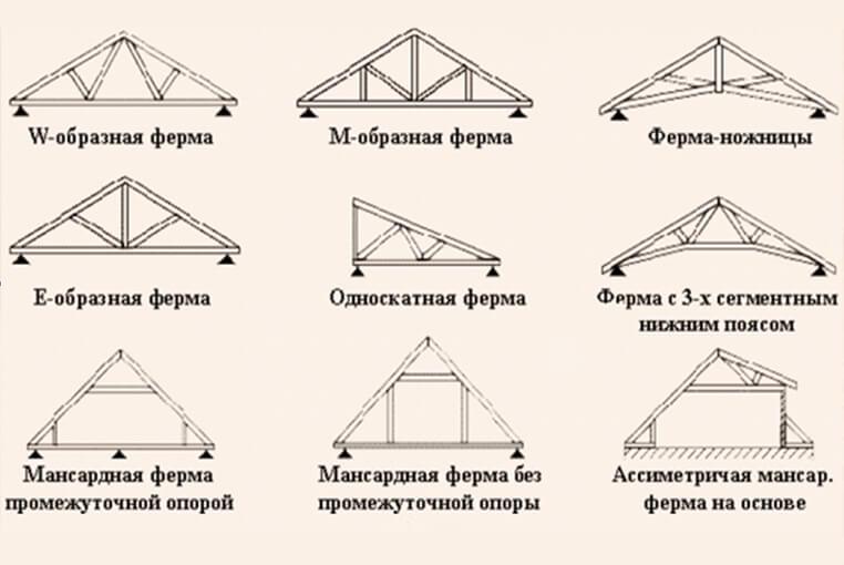 Типы крыш навесов