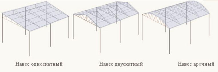 Типы навесов по форме и конструкции