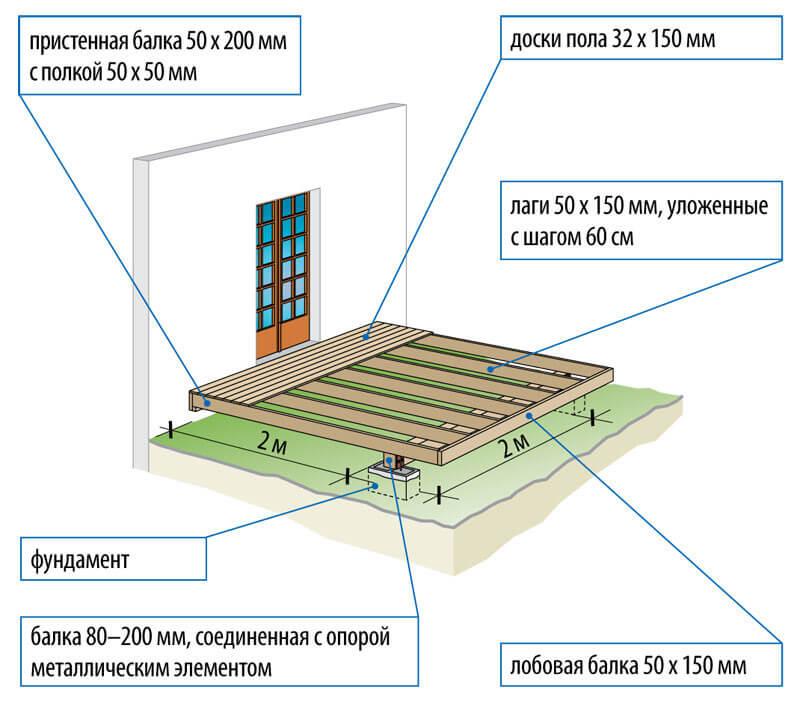 Схематичное изображение террасы