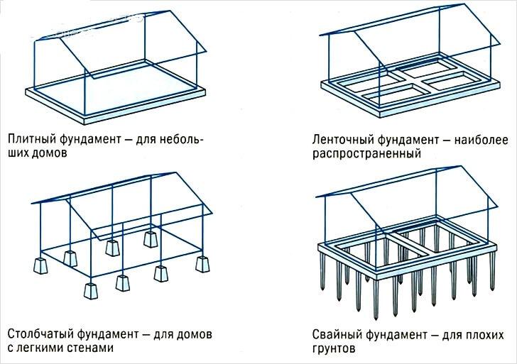Виды фундамента для террасы