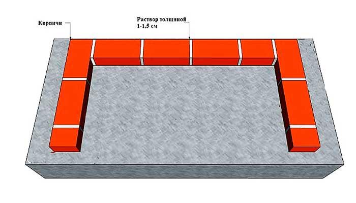 Схема фундамента под мангал