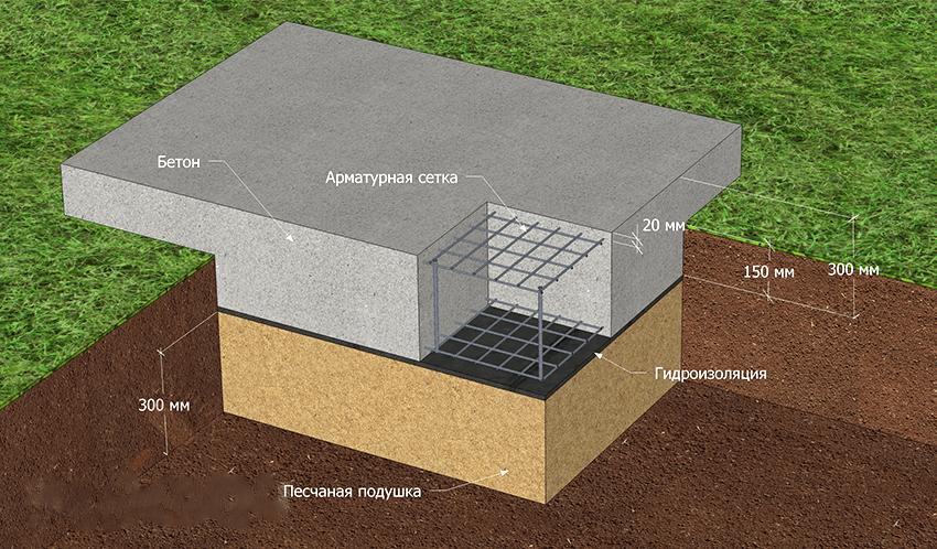 Устройство фундамента мангала из кирпича