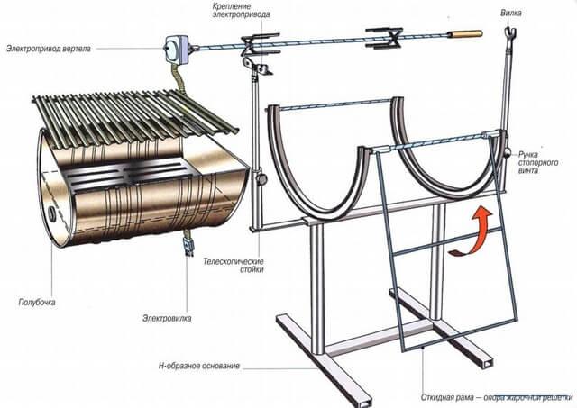 Схема одного из вариантов мангала из металлической бочки