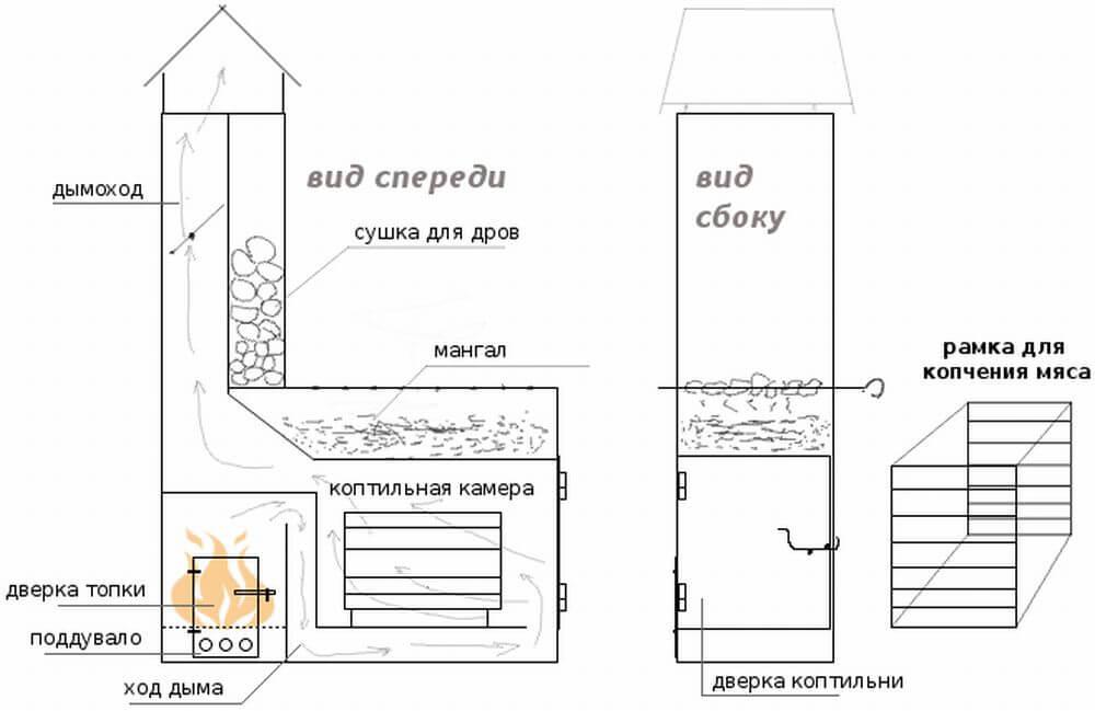 компоненты мангала для постройки